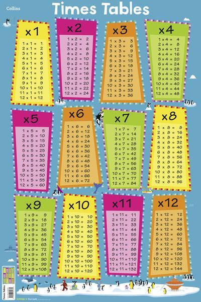 Times Tables (Collins Children's Poster)